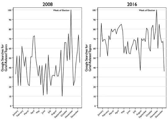 Google에서의 슬픔 관련 검색은 2008 년과 2016 년 미국 대선 이후 급증했습니다. (선거 후 슬픔은 현실이며 여기에 5 가지 대처 전략이 있습니다)