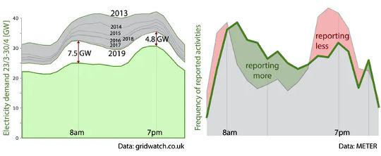 Спрос на электроэнергию