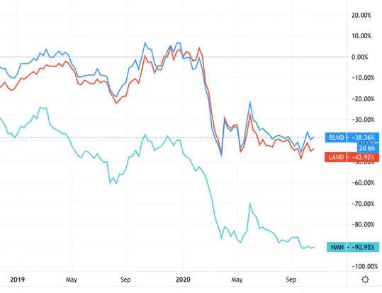 أسعار الأسهم لأصحاب العقارات بالتجزئة الرئيسيين في المملكة المتحدة (ما يصل إلى 40 في المائة من مساحات البيع بالتجزئة في المملكة المتحدة ليست مطلوبة ، وهنا ما يمكن عمله بها)
