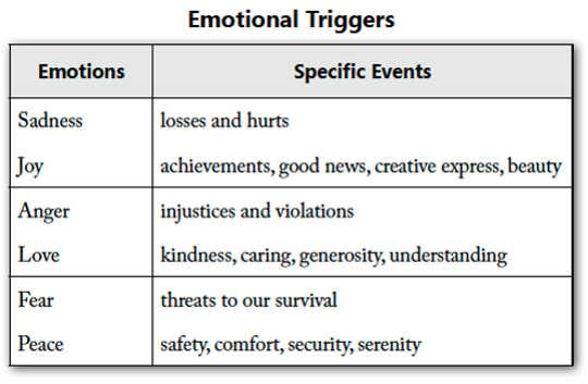 각 감정은 특정 이벤트에 의해 촉발됩니다.