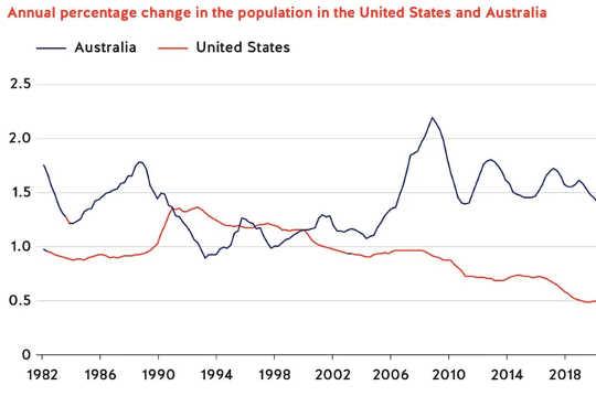 Yıllık yüzde değişimi (ABD, Avustralya'ya ve diğerlerine bir fırsat vererek yetenekli göçmenlere sırtını döndü)