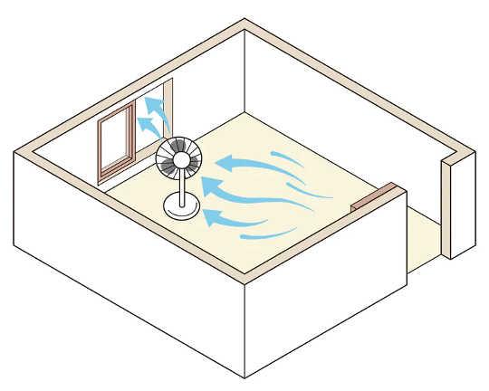 Vifter og avtrekksåpninger kan øke ventilasjonen ytterligere ved å skyve luften innvendig. (hvordan holde inneluften ren for å redusere spredning av koronavirus)