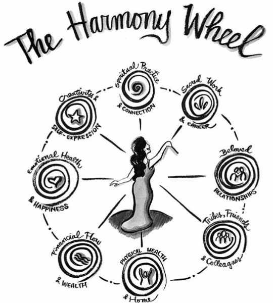 """""""Roda Harmoni"""" menggambarkan alam kehidupan wanita secara keseluruhan. (menjalani seluruh hidup adalah pilihan yang Anda buat dan pendirian yang Anda ambil)"""