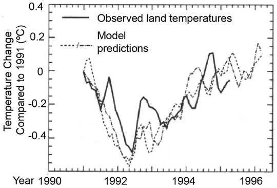 Mt Pinatubo volkanik püskürmesine ve gözlemlenen soğumaya tahmini iklim modeli yanıtının karşılaştırılması.