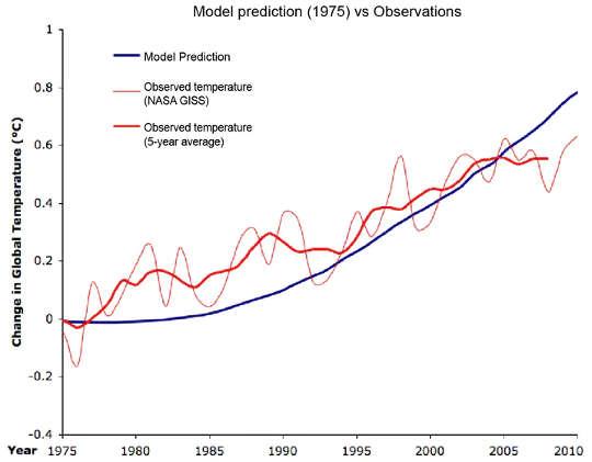 Gözlemlerle karşılaştırmalı olarak 1975 yılında yapılan iklim modeli tahminleri. Şüpheci Bilimden Değiştirildi
