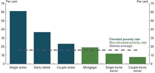 معدلات فقر الدخل للمتقاعدين (لماذا يكون معظم المتقاعدين ميسور الحال وبعضهم سيئ للغاية)