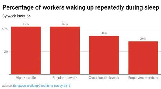 Percentage werknemers dat herhaaldelijk wakker wordt tijdens de slaap