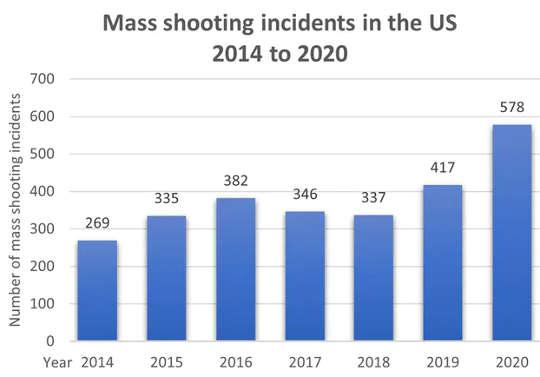 Ondanks die pandemie, het die massaskietery in 2020 die vorige jaar oortref. (waarom het die massaskietery in die VS in 2020 so skerp toegeneem)