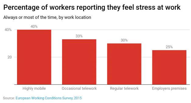 Percentage werknemers dat aangeeft stress te voelen op het werk.