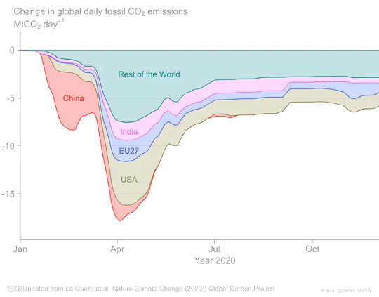 Penurunan emisi tahun 2020 sangat tajam di Amerika Serikat dan Uni Eropa. Sementara emisi China juga turun tajam, mereka kembali lagi di akhir tahun.