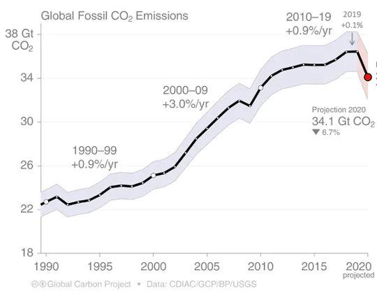 Bagan ini menunjukkan bagaimana emisi karbon dioksida fosil global telah meningkat sejak 1990-an. Perhatikan penurunan di awal 1990-an, pada 2008, dan penurunan besar pada 2020.