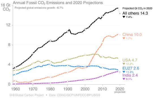 Bagaimana emisi dari berbagai negara telah berubah dari waktu ke waktu.