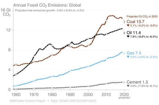 Bagaimana emisi dari sektor batu bara, minyak, gas, dan semen berubah dari waktu ke waktu.