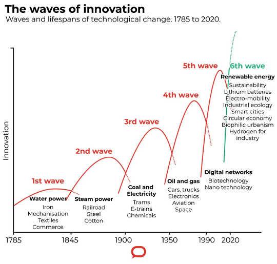 Des vagues d'innovation. (destruction créatrice la crise économique du covid 19 accélère la disparition des combustibles fossiles)