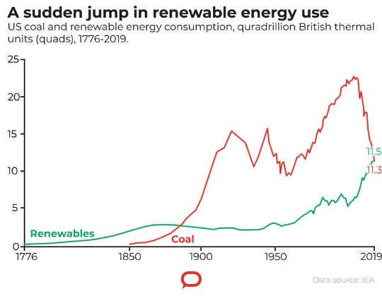 Utilisation du charbon et des énergies renouvelables. (destruction créatrice la crise économique du covid 19 accélère la disparition des combustibles fossiles)