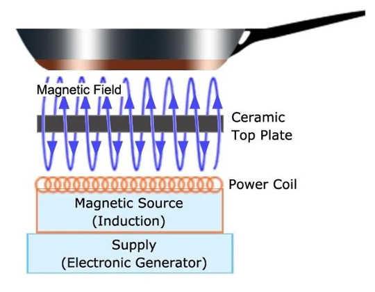 Magnetiske spoler under platetoppens keramiske glassoverflate genererer et magnetfelt som sender pulser direkte til kokekaret. Disse magnetiske pulser er det som varmer kokekaret.