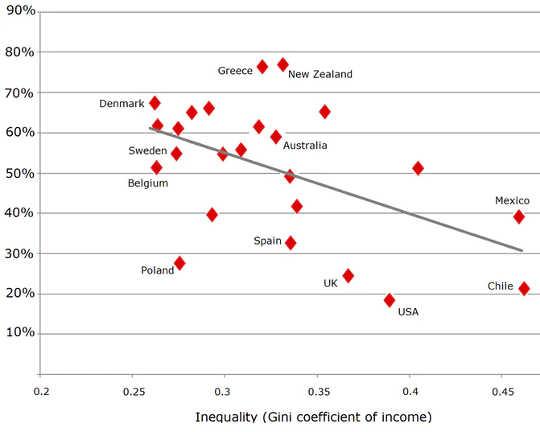 Gini-koëffisiënt meet ongelykheid op skaal waar 0 = inkomste gelyk gedeel word, 1 = een persoon het al die inkomste.