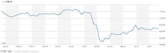 FTSE 100 주식 시장의 그래프.