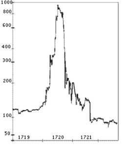 نمودار نمودار جهش سریع و سقوط شدید سهام شرکت South Sea است.