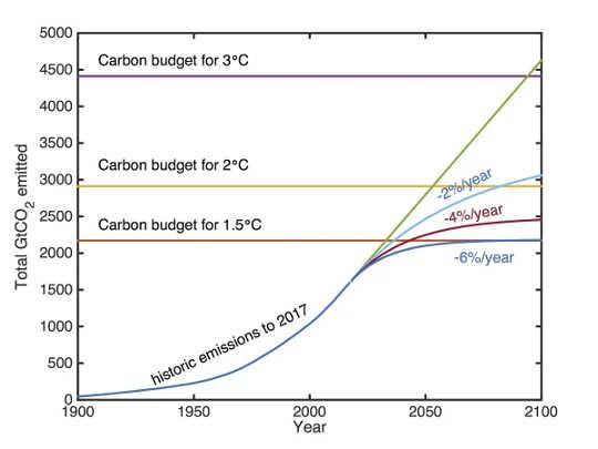 Sind wir wirklich zum Scheitern verurteilt, wenn wir es nicht schaffen, die Emissionen bis 2030 einzudämmen?