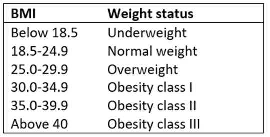 为什么体重指数可能不是我们健康的最佳指标
