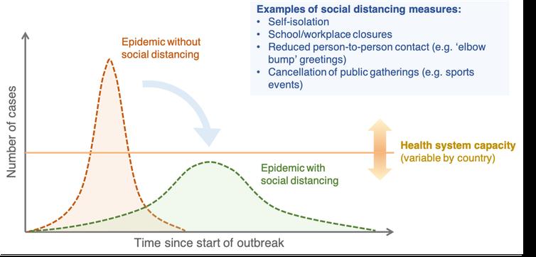 Chi è a rischio di coronavirus e come lo sappiamo?