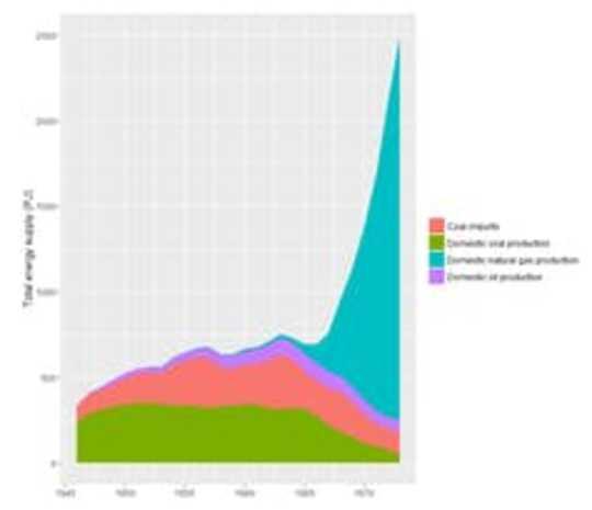 कार्बन मूल्य निर्धारण अधिक हो सकता है, यदि इतिहास कोई संकेत है