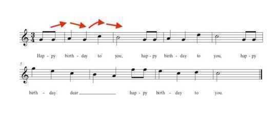 Pourquoi certains des morceaux les plus connus, comme 'Happy Birthday', sont les plus difficiles à chanter