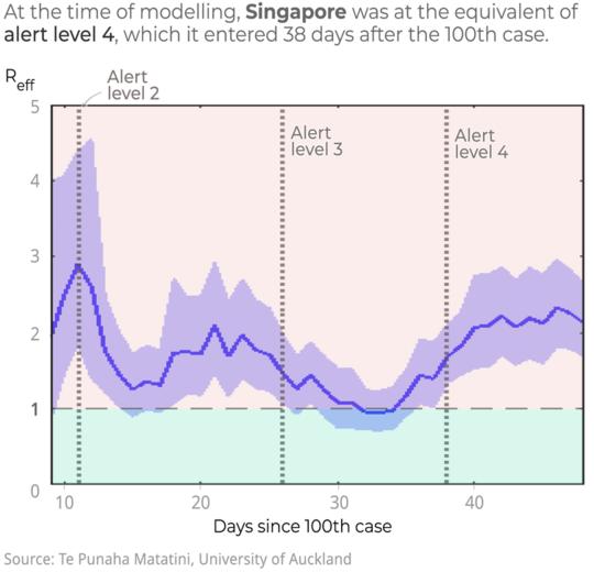 Kuinka nopeasti COVID-19: tä vastaan liikkuneet kansakunnat välttivät katastrofia