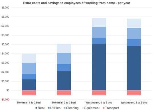 Come i datori di lavoro stanno rilevando i nostri spazi di vita e trasferendo i costi