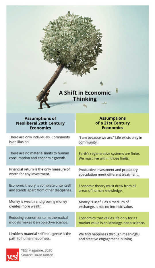 infographic assumptions of neoliberal economics