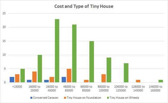 You Want To Live Tiny? Here's What To Consider When Choosing A House, Van Or Caravan