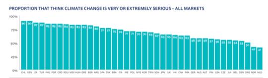 İnsanlar İklim Değişikliğine Ne Kadar İlgileniyor? 80,000 Ülkede 40 Kişiyi Araştırdık