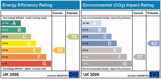 Hvorfor hjem med høyere energivurdering selger for mer