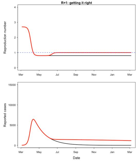 コロナウイルスの第二波はどのように見えるか
