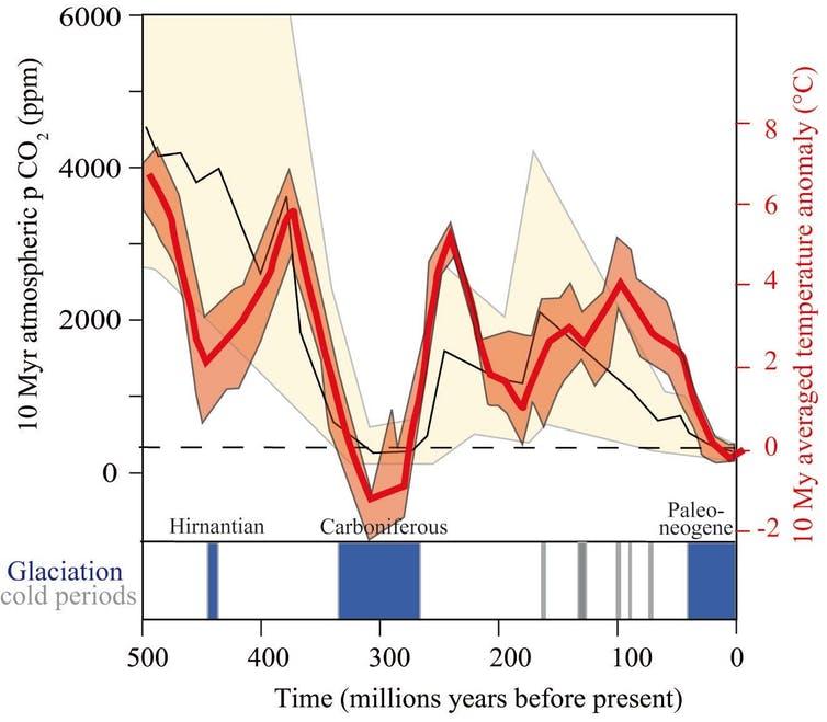 CO₂-nivåer och klimatförändringar: Finns det verkligen en kontrovers?