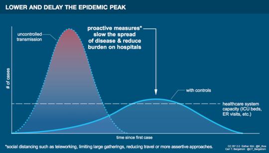 Por que não é correto assumir pequenos riscos sociais durante a pandemia do COVID-19