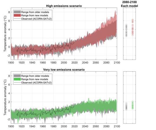 Seberapa Panas Adakah Ia Mendapat Abad Ini? Apa yang dicadangkan oleh Model Iklim Terkini