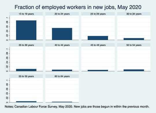 Bagaimana Pekerja Muda Dapat Berkembang Setelah PHK Dengan Meninggalkan Kota Besar