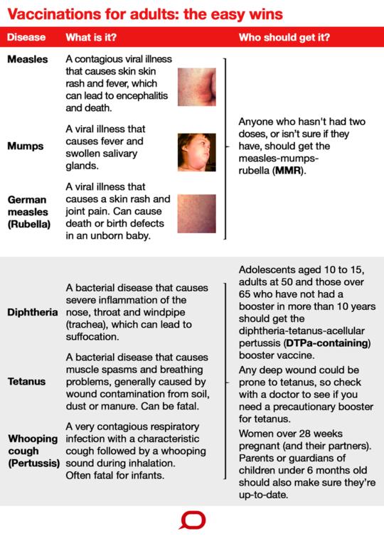 Welche Impfungen sollten Sie als Erwachsener erhalten?