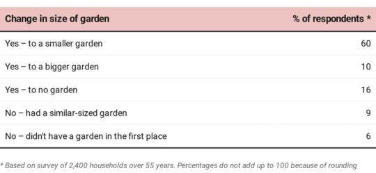 Một nửa số người trên 55 tuổi đang mở rộng quy mô