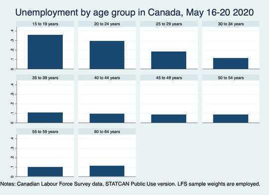 裁員後大城市如何讓年輕工人蓬勃發展