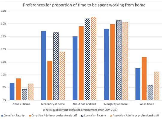 COVID-19'dan sonra tercih ettiğiniz düzenleme ne olurdu? (evden çalışmak, çalışanlar gerçekten ne istiyor?)
