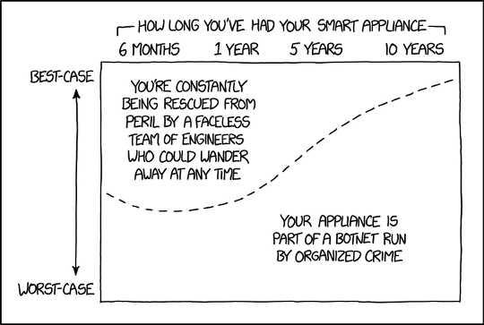 Khususnya untuk produk rumah pintar, hampir semua perangkat kehilangan dukungan dari vendornya setelah jangka waktu tertentu (biasanya beberapa tahun). Ini berarti menghentikan dukungan dan pembaruan pada kemampuan keamanan yang mungkin pernah melindungi perangkat dari peretas.