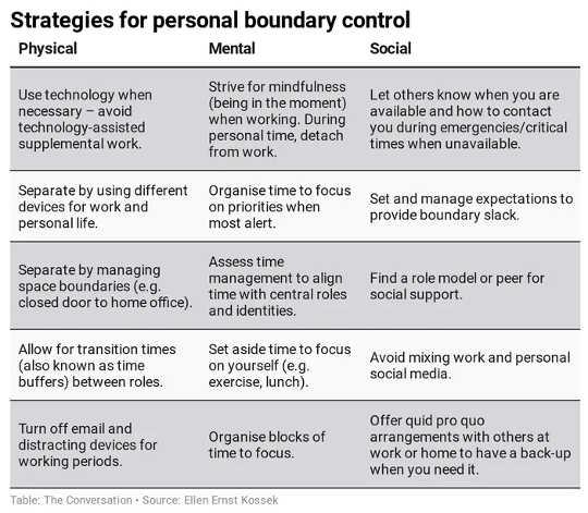 Stratégies de contrôle personnel des limites. (5 façons de récupérer et de se sentir plus reposé tout au long de 2021)