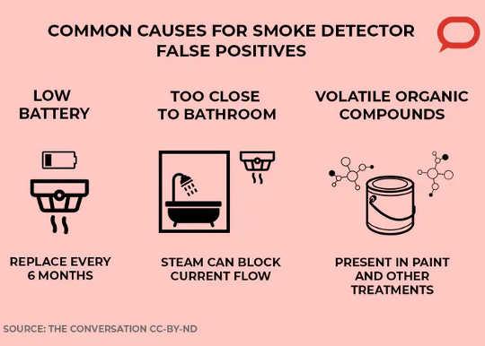 Penyebab biasa pengesan asap positif di sekitar rumah. (mengapa penggera asap tetap padam walaupun tidak ada asap)