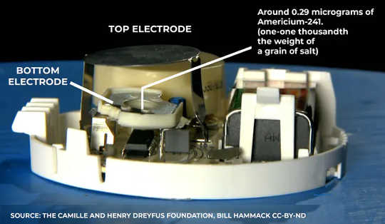 Sa loob ng isang detektor ng usok. Ang Camille at Henry Dreyfus Foundation,