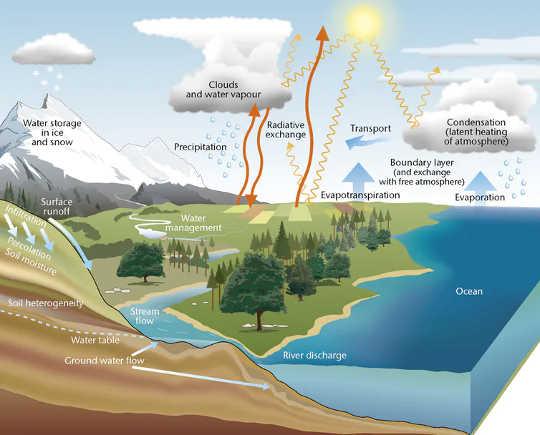 Air di persekitaran. (dua pertiga daratan bumi bergerak cepat kehilangan air ketika iklim menghangatkan)