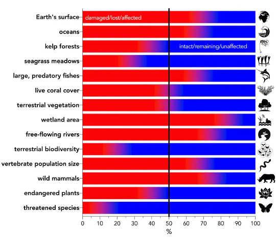 عمده دسته های تغییر محیط زیست به صورت درصدی نسبت به میزان پایه سالم بیان می شوند.
