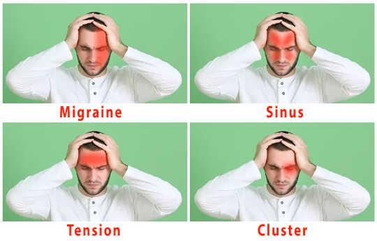 Illustratie van vier verschillende soorten hoofdpijn - migraine, sinus, spanning en cluster - op groene achtergrond.
